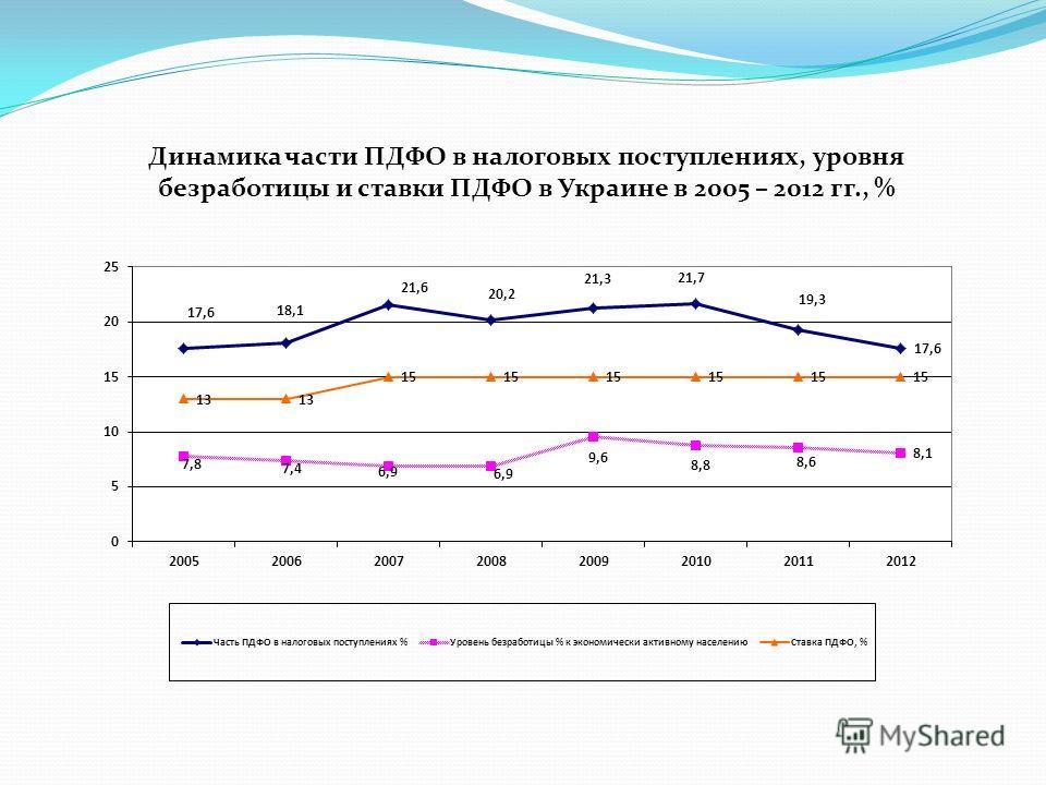 Динамика части ПДФО в налоговых поступлениях, уровня безработицы и ставки ПДФО в Украине в 2005 – 2012 гг., %
