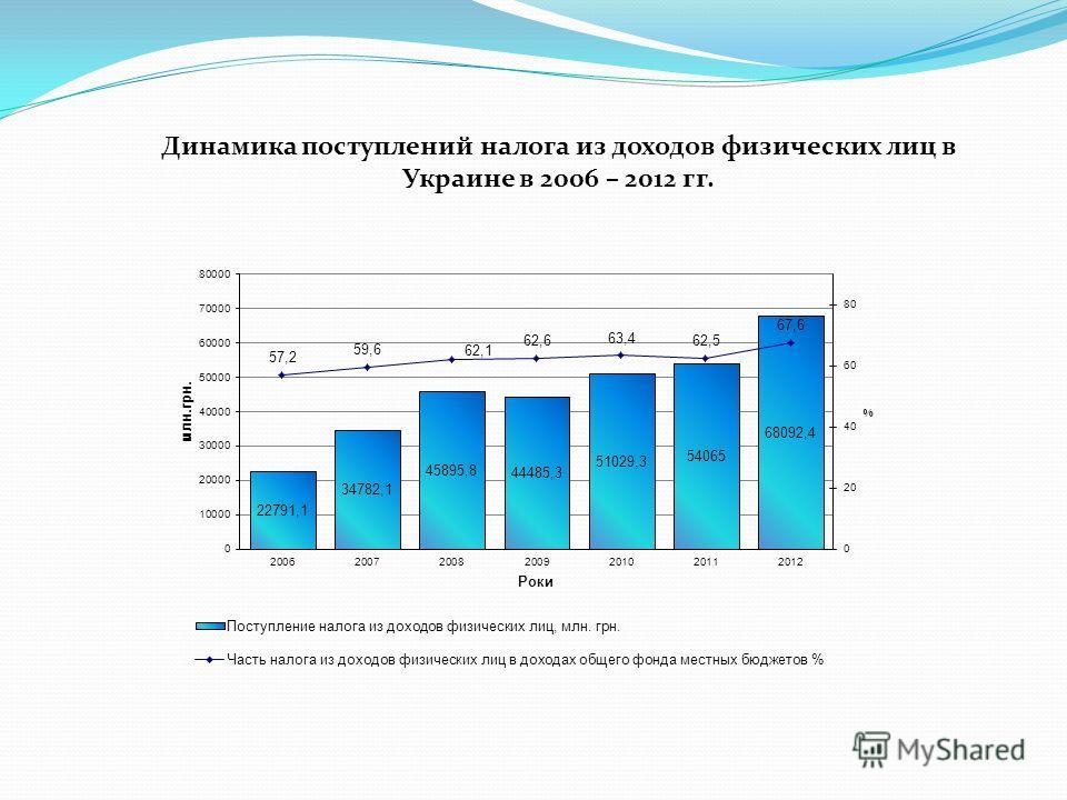 Динамика поступлений налога из доходов физических лиц в Украине в 2006 – 2012 гг.