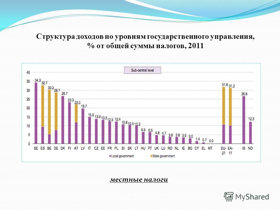 Структура доходов по уровням государственного управления, % от общей суммы налогов, 2011 местные налоги