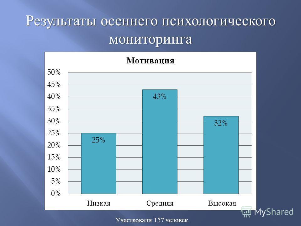 Участвовали 157 человек. Результаты осеннего психологического мониторинга