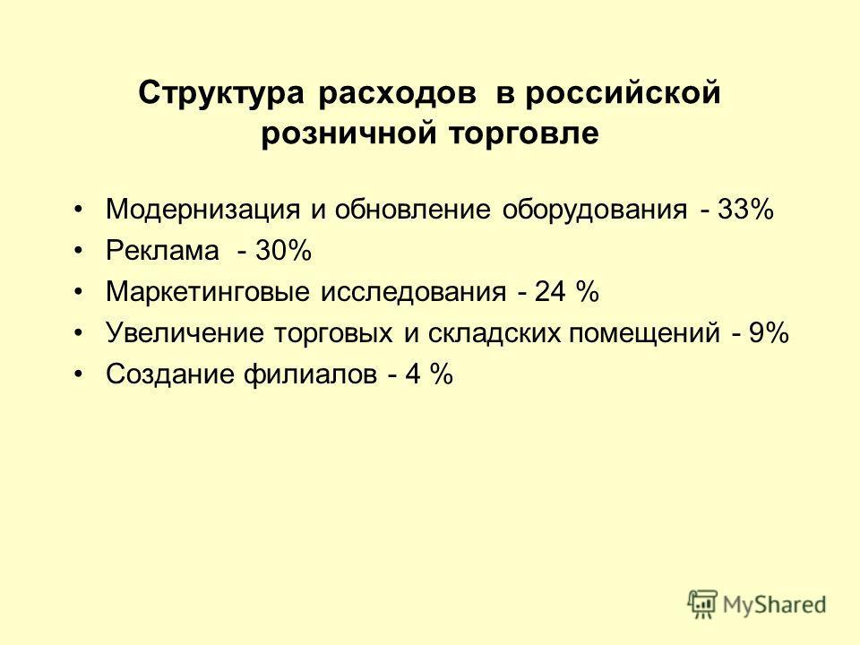 Структура расходов в российской розничной торговле Модернизация и обновление оборудования - 33% Реклама - 30% Маркетинговые исследования - 24 % Увеличение торговых и складских помещений - 9% Создание филиалов - 4 %