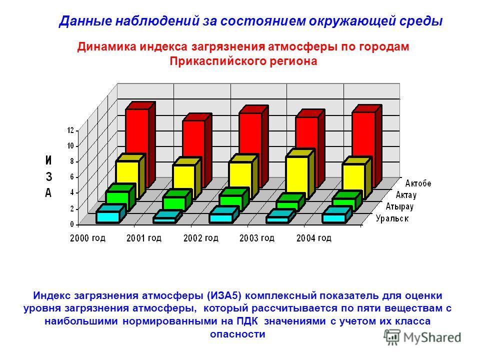 Динамика индекса загрязнения атмосферы по городам Прикаспийского региона Индекс загрязнения атмосферы (ИЗА5) комплексный показатель для оценки уровня загрязнения атмосферы, который рассчитывается по пяти веществам с наибольшими нормированными на ПДК