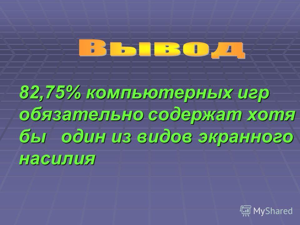 82,75% компьютерных игр обязательно содержат хотя бы один из видов экранного насилия