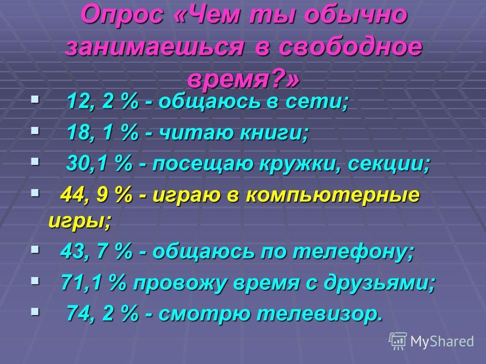 Опрос «Чем ты обычно занимаешься в свободное время?» 12, 2 % - общаюсь в сети; 12, 2 % - общаюсь в сети; 18, 1 % - читаю книги; 18, 1 % - читаю книги; 30,1 % - посещаю кружки, секции; 30,1 % - посещаю кружки, секции; 44, 9 % - играю в компьютерные иг