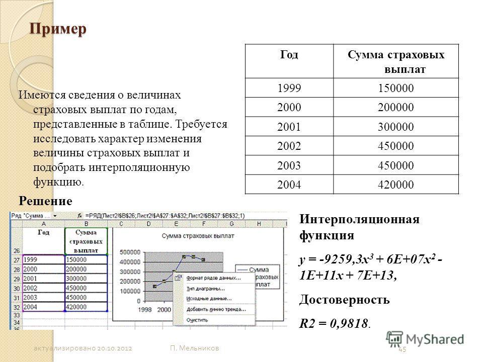 П. Мельников 45 Пример Имеются сведения о величинах страховых выплат по годам, представленные в таблице. Требуется исследовать характер изменения величины страховых выплат и подобрать интерполяционную функцию. Решение ГодСумма страховых выплат 199915