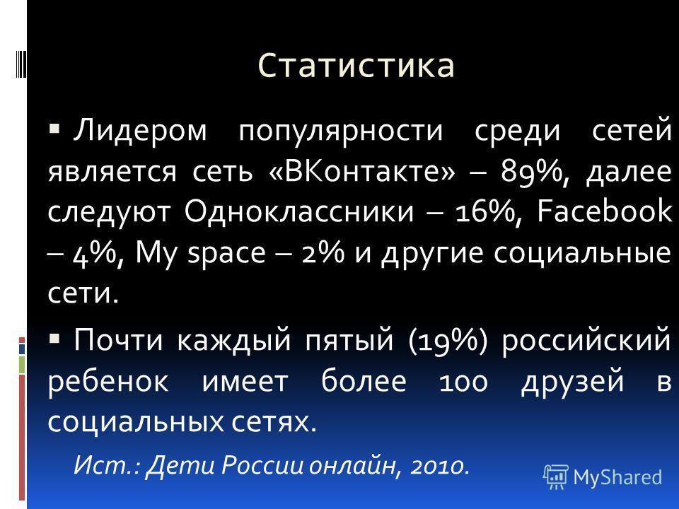 Статистика Лидером популярности среди сетей является сеть «ВКонтакте» – 89%, далее следуют Одноклассники – 16%, Facebook – 4%, My space – 2% и другие социальные сети. Почти каждый пятый (19%) российский ребенок имеет более 100 друзей в социальных сет