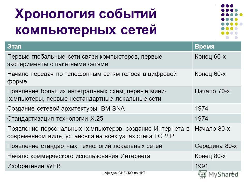 Хронология событий компьютерных сетей ЭтапВремя Первые глобальные сети связи компьютеров, первые эксперименты с пакетными сетями Конец 60-х Начало передач по телефонным сетям голоса в цифровой форме Конец 60-х Появление больших интегральных схем, пер