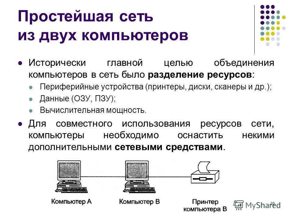 Простейшая сеть из двух компьютеров Исторически главной целью объединения компьютеров в сеть было разделение ресурсов: Периферийные устройства (принтеры, диски, сканеры и др.); Данные (ОЗУ, ПЗУ); Вычислительная мощность. Для совместного использования