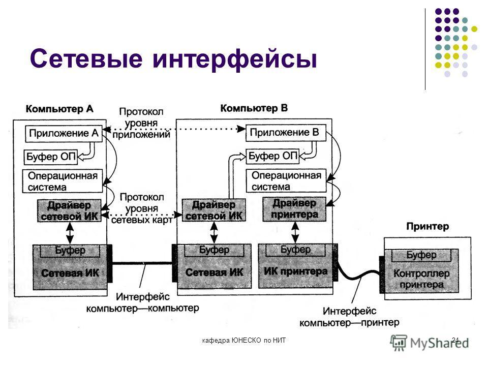 Сетевые интерфейсы кафедра ЮНЕСКО по НИТ24