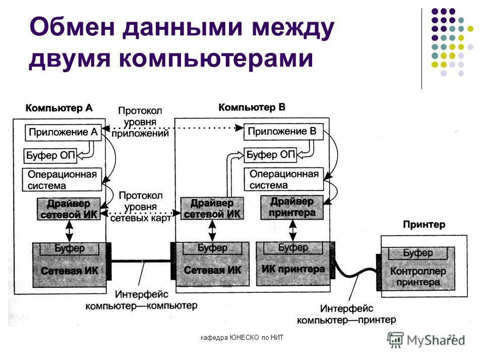 Обмен данными между двумя компьютерами кафедра ЮНЕСКО по НИТ27