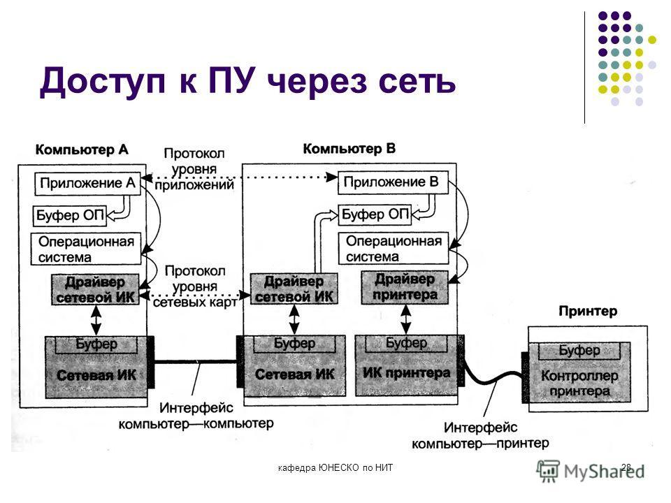 Доступ к ПУ через сеть кафедра ЮНЕСКО по НИТ28