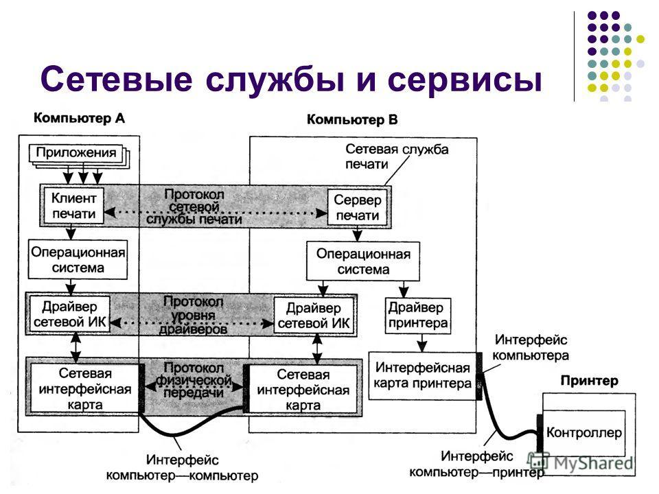 Сетевые службы и сервисы кафедра ЮНЕСКО по НИТ29