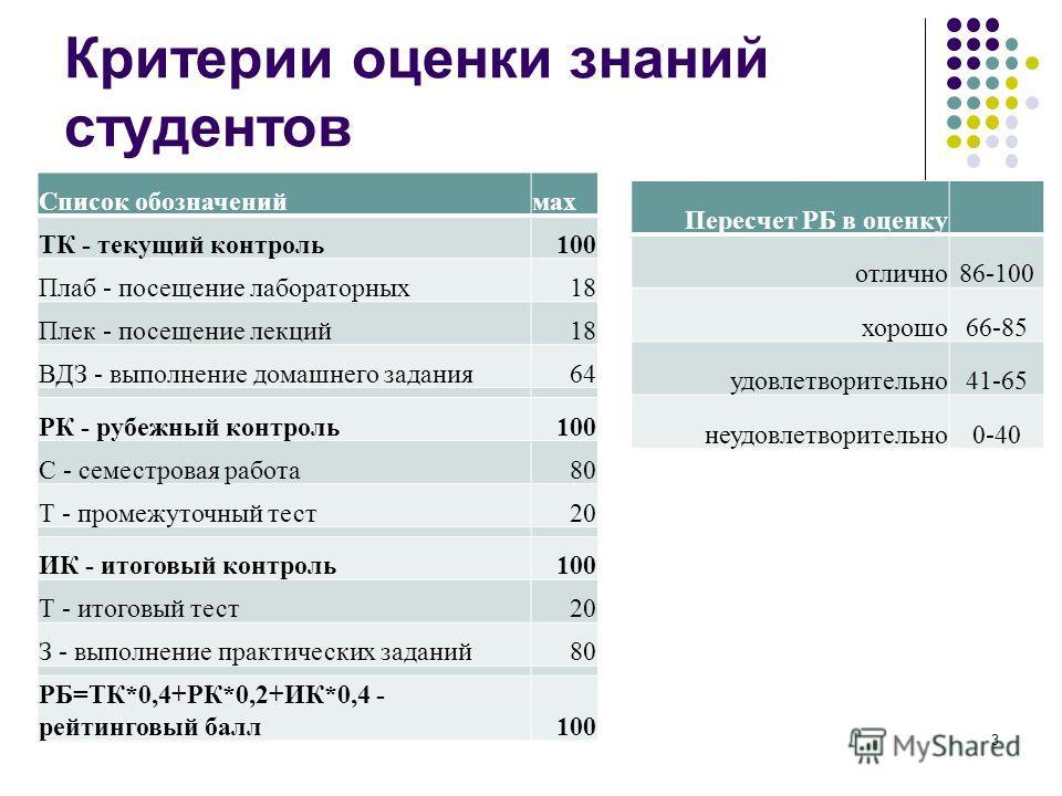 Критерии оценки знаний студентов 3 Список обозначениймах ТК - текущий контроль100 Плаб - посещение лабораторных18 Плек - посещение лекций18 ВДЗ - выполнение домашнего задания64 РК - рубежный контроль100 С - семестровая работа80 Т - промежуточный тест