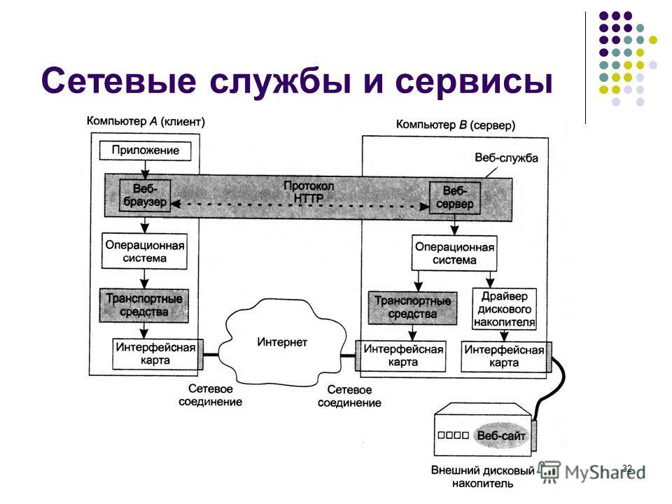 Сетевые службы и сервисы кафедра ЮНЕСКО по НИТ32
