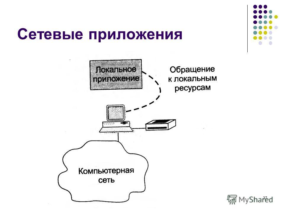 Сетевые приложения кафедра ЮНЕСКО по НИТ37