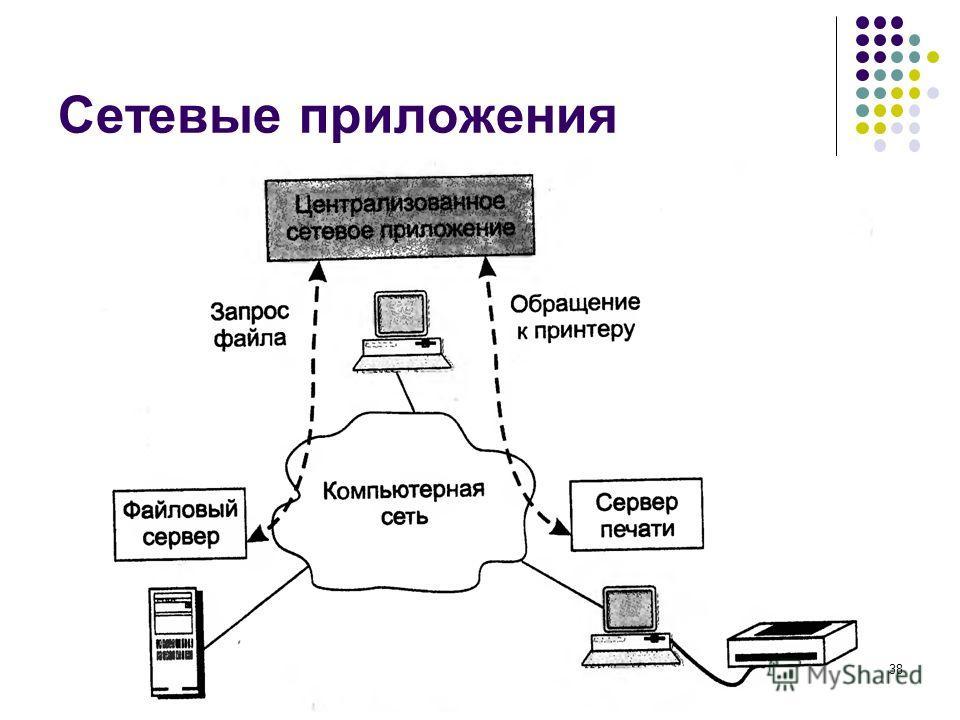 Сетевые приложения кафедра ЮНЕСКО по НИТ38