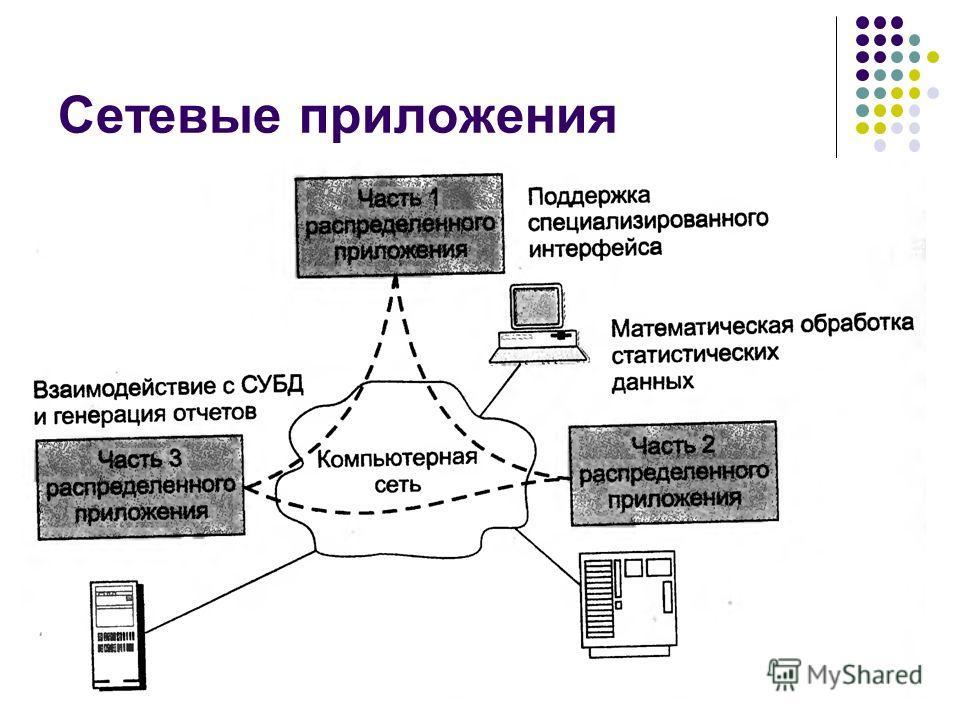 Сетевые приложения кафедра ЮНЕСКО по НИТ39