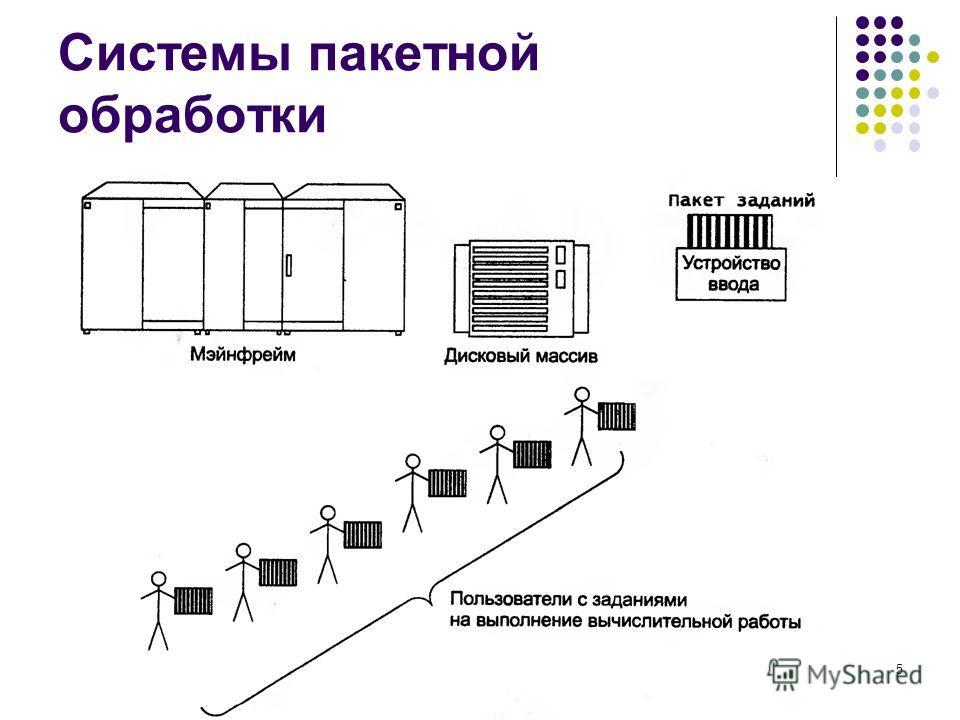 Системы пакетной обработки кафедра ЮНЕСКО по НИТ5