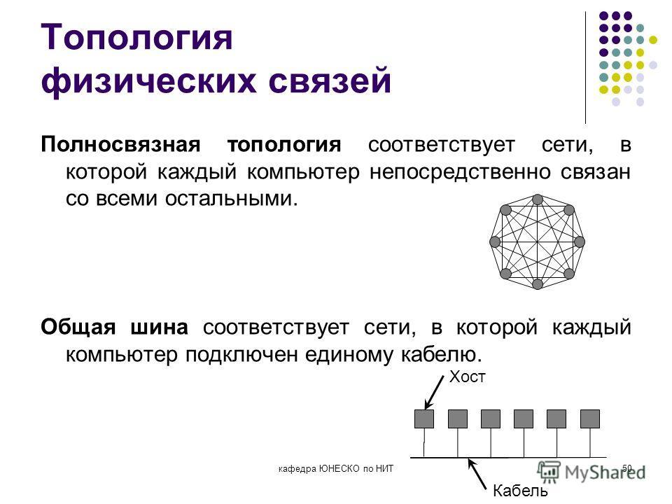 Топология физических связей Полносвязная топология соответствует сети, в которой каждый компьютер непосредственно связан со всеми остальными. Общая шина соответствует сети, в которой каждый компьютер подключен единому кабелю. кафедра ЮНЕСКО по НИТ50