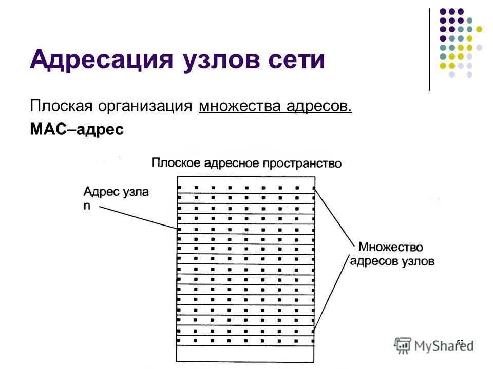 Адресация узлов сети Плоская организация множества адресов. MAC–адрес кафедра ЮНЕСКО по НИТ55