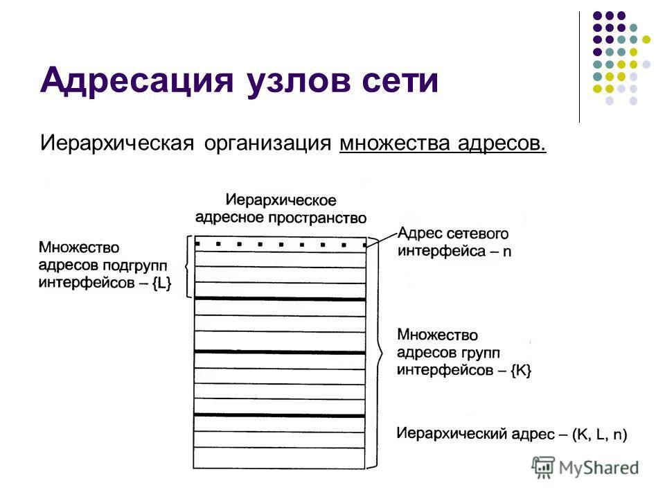 Адресация узлов сети Иерархическая организация множества адресов. кафедра ЮНЕСКО по НИТ57