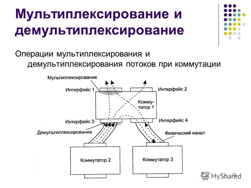 Мультиплексирование и демультиплексирование Операции мультиплексирования и демультиплексирования потоков при коммутации кафедра ЮНЕСКО по НИТ72