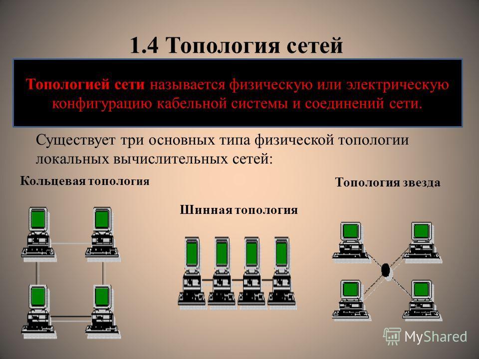 1.4 Топология сетей Существует три основных типа физической топологии локальных вычислительных сетей: Топологией сети называется физическую или электрическую конфигурацию кабельной системы и соединений сети. Кольцевая тополо гия Шинная топология Топо