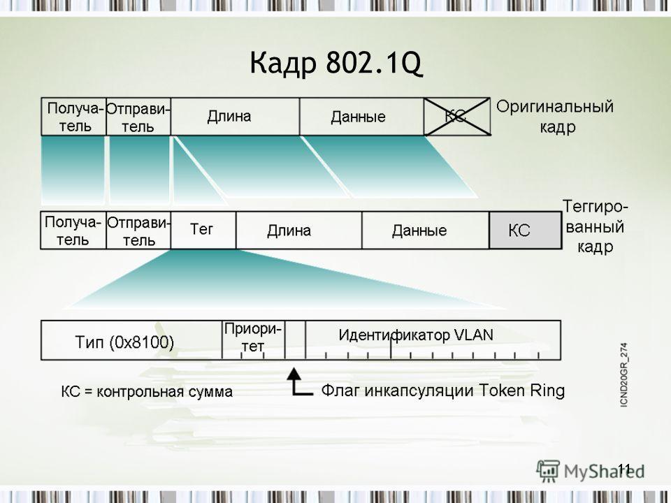 11 Кадр 802.1Q 11