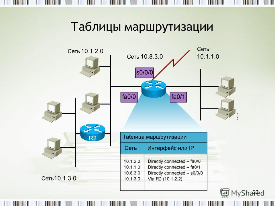 22 Таблицы маршрутизации