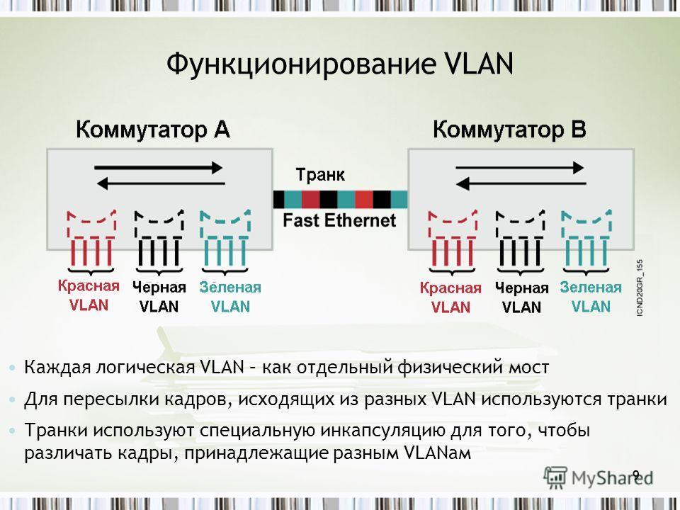 9 Каждая логическая VLAN – как отдельный физический мост Для пересылки кадров, исходящих из разных VLAN используются транки Транки используют специальную инкапсуляцию для того, чтобы различать кадры, принадлежащие разным VLANам Функционирование VLAN