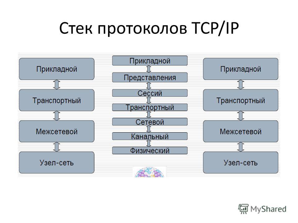 Понятие Компьютерных Программ