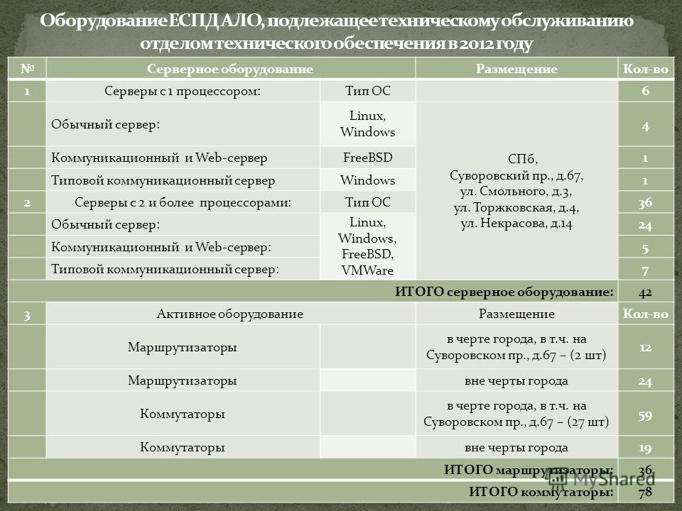 Серверное оборудованиеРазмещениеКол-во 1Серверы с 1 процессором:Тип ОС 6 Обычный сервер: Linux, Windows СПб, Суворовский пр., д.67, ул. Смольного, д.3, ул. Торжковская, д.4, ул. Некрасова, д.14 4 Коммуникационный и Web-серверFreeBSD1 Типовой коммуник