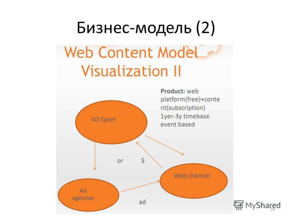 Бизнес-модель (2) Ульянцев В.И. Субъективный взгляд на презентации проектов 14