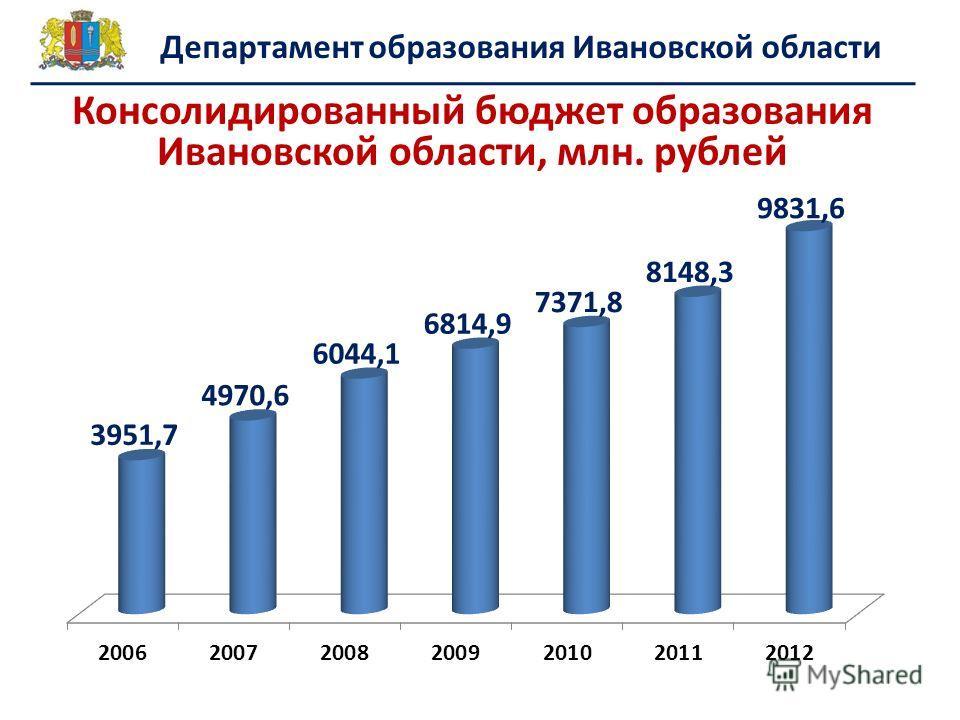 Департамент образования Ивановской области Консолидированный бюджет образования Ивановской области, млн. рублей