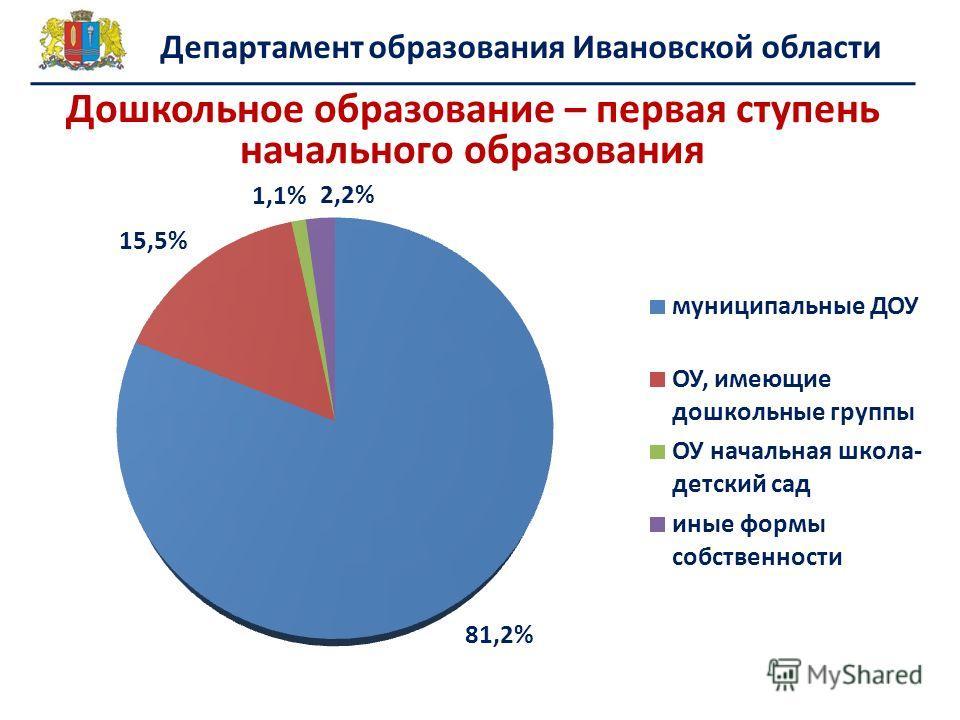 Департамент образования Ивановской области Дошкольное образование – первая ступень начального образования
