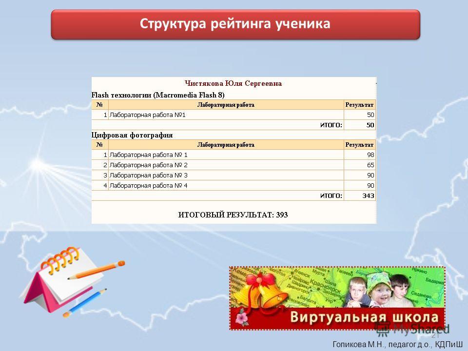 Голикова М.Н., педагог д.о., КДПиШ Структура рейтинга ученика 21