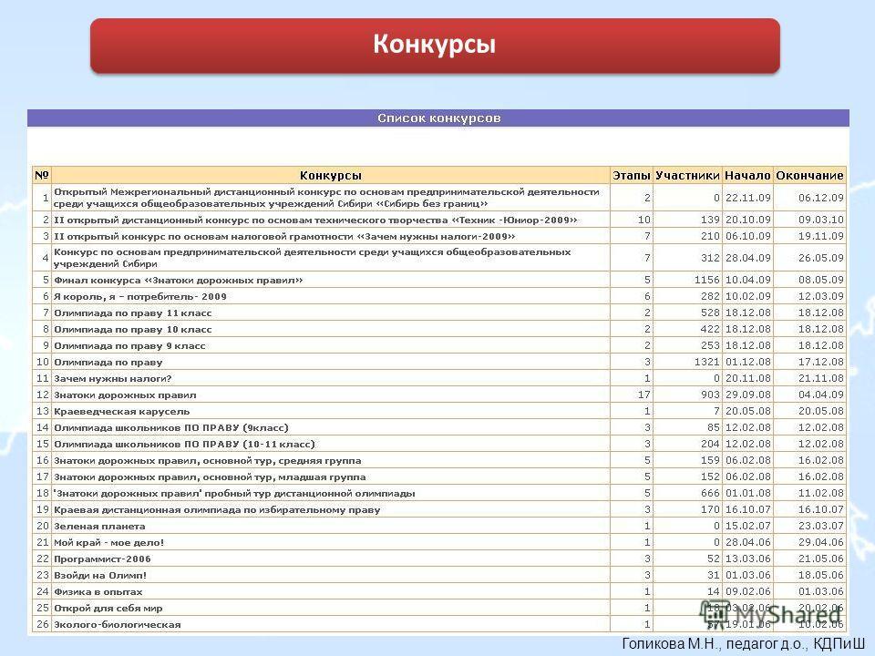 Голикова М.Н., педагог д.о., КДПиШ 38 Конкурсы