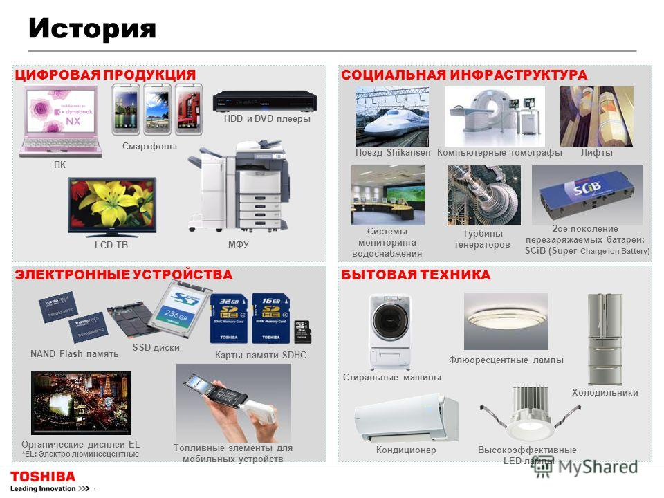 2ое поколение перезаряжаемых батарей: SCiB (Super Charge ion Battery) Поезд Shikansen Турбины генераторов Системы мониторинга водоснабжения Компьютерные томографы Лифты Холодильники Стиральные машины Кондиционер Флюоресцентные лампы СОЦИАЛЬНАЯ ИНФРАС