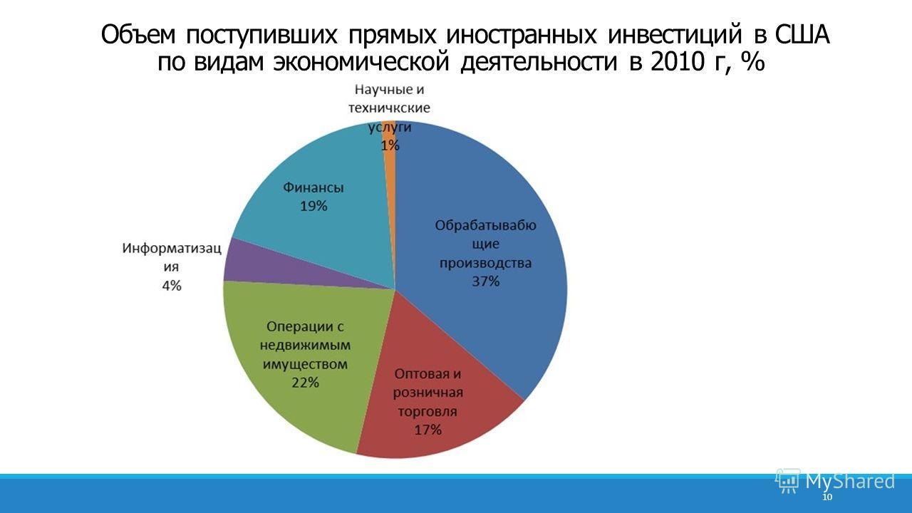 Объем поступивших прямых иностранных инвестиций в CША по видам экономической деятельности в 2010 г, % 10