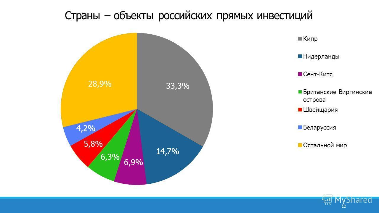 12 Страны – объекты российских прямых инвестиций