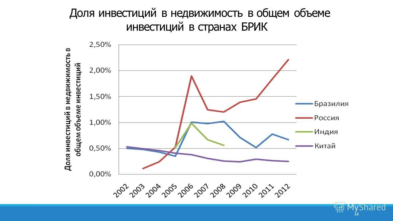 Доля инвестиций в недвижимость в общем объеме инвестиций в странах БРИК 14