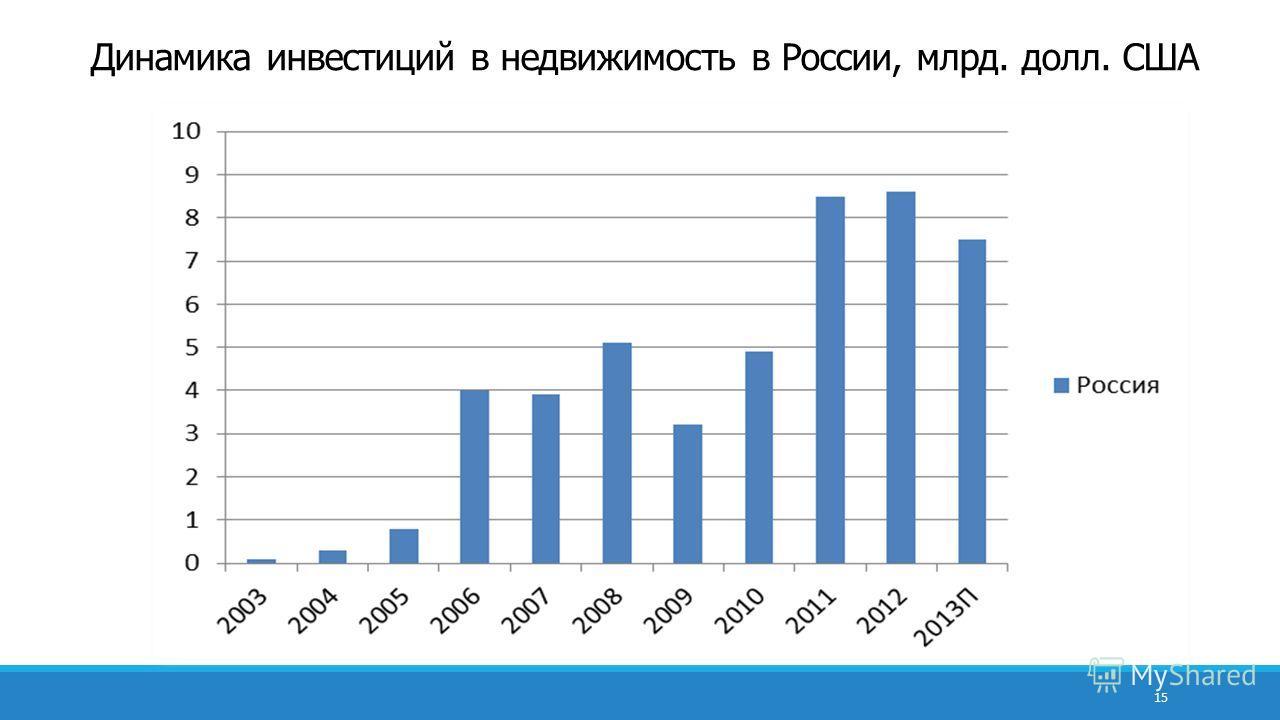 Динамика инвестиций в недвижимость в России, млрд. долл. США 15