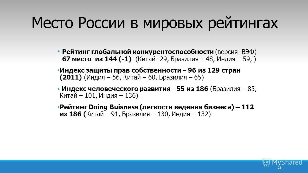 Место России в мировых рейтингах Рейтинг глобальной конкурентоспособности (версия ВЭФ) -67 место из 144 (-1) (Китай -29, Бразилия – 48, Индия – 59, ) Индекс защиты прав собственности – 96 из 129 стран (2011) (Индия – 56, Китай – 60, Бразилия – 65) Ин
