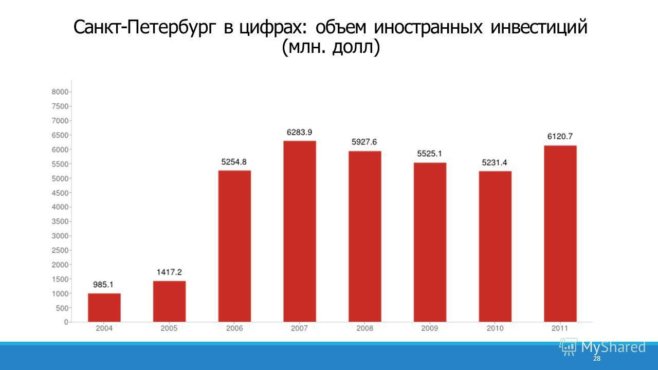 28 Санкт-Петербург в цифрах: объем иностранных инвестиций (млн. долл)