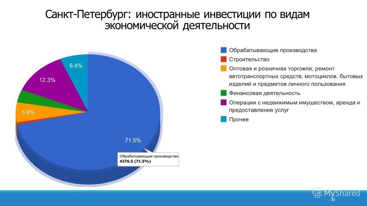 30 Санкт-Петербург: иностранные инвестиции по видам экономической деятельности