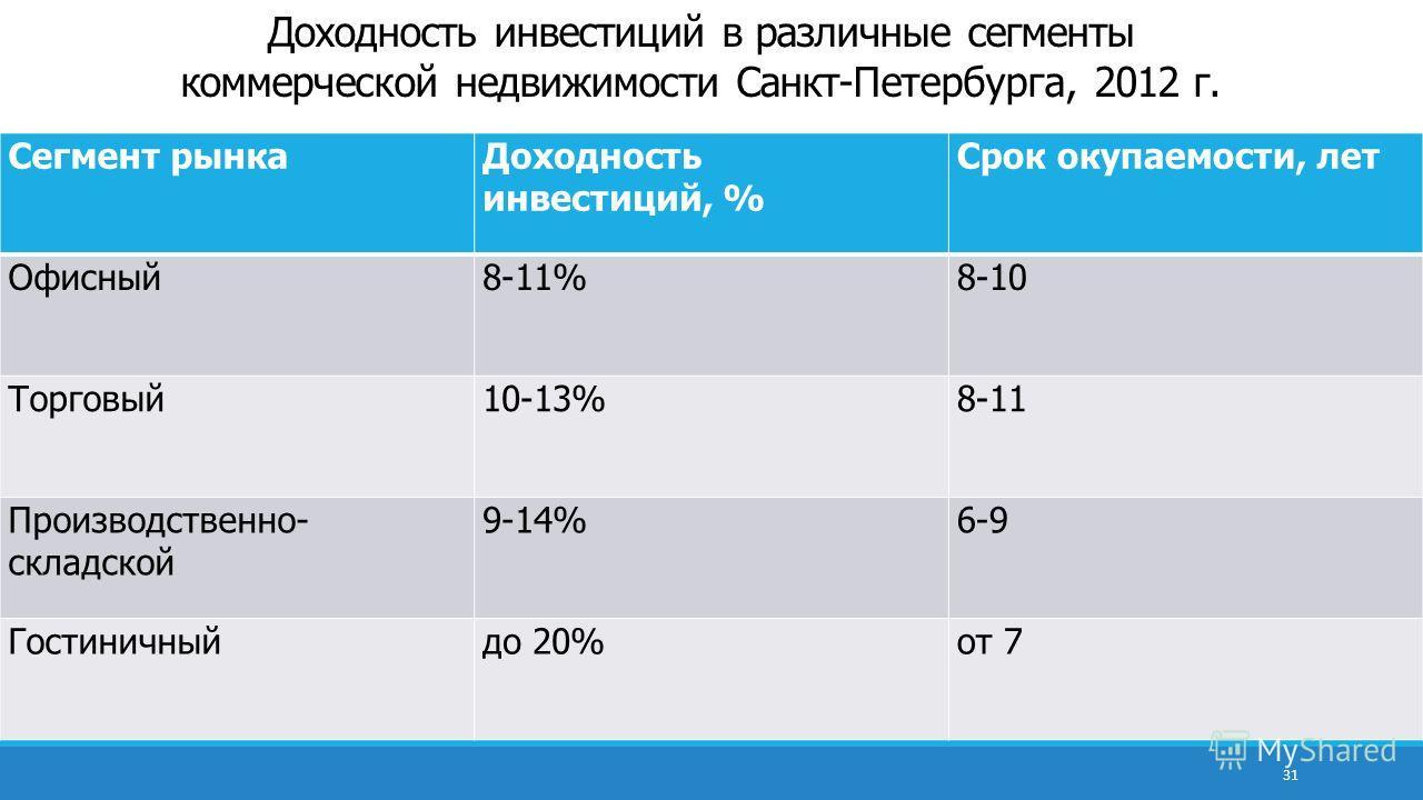 Доходность инвестиций в различные сегменты коммерческой недвижимости Санкт-Петербурга, 2012 г. Сегмент рынкаДоходность инвестиций, % Срок окупаемости, лет Офисный8-11%8-10 Торговый10-13%8-11 Производственно- складской 9-14%6-9 Гостиничныйдо 20%от 7 3