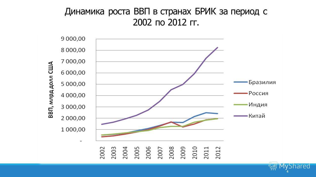 Динамика роста ВВП в странах БРИК за период с 2002 по 2012 гг. 4