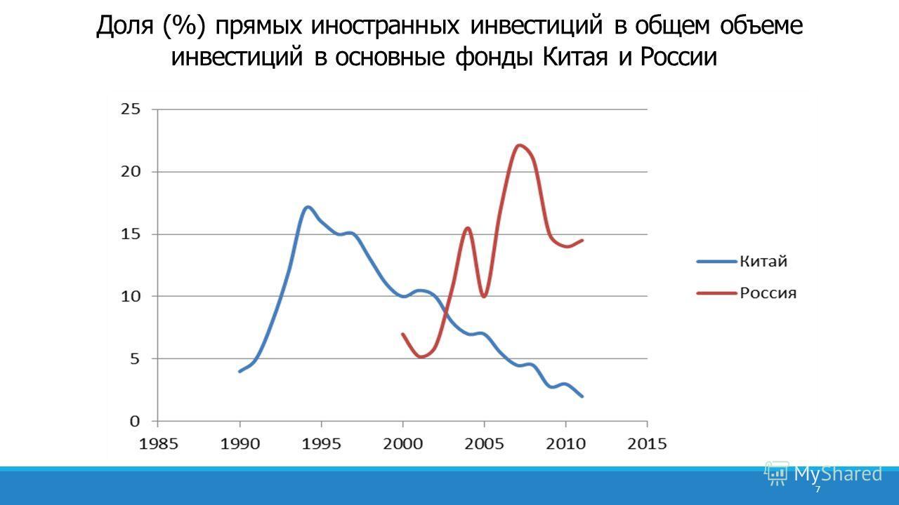 Доля (%) прямых иностранных инвестиций в общем объеме инвестиций в основные фонды Китая и России 7