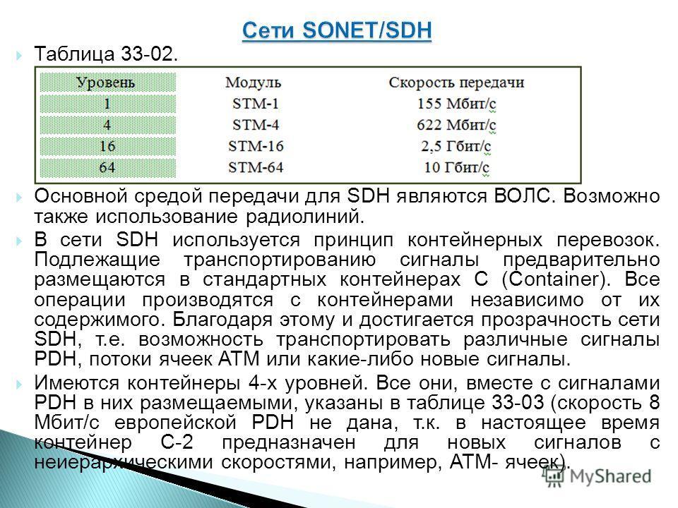 Таблица 33-02. Основной средой передачи для SDH являются ВОЛС. Возможно также использование радиолиний. В сети SDH используется принцип контейнерных перевозок. Подлежащие транспортированию сигналы предварительно размещаются в стандартных контейнерах