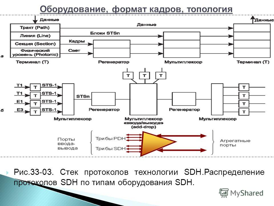 Рис.33-03. Стек протоколов технологии SDH.Распределение протоколов SDH по типам оборудования SDH.